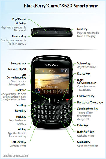 User Guide For A Blackberry Curve