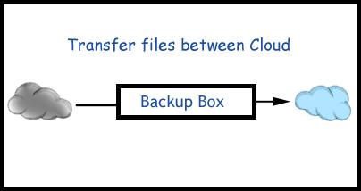 backup box